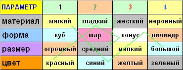 Метод морфологический анализ или матрица.